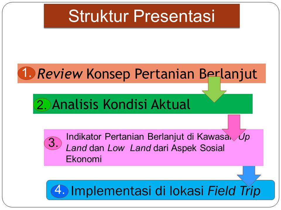 Struktur Presentasi 1.Review Konsep Pertanian Berlanjut 2.
