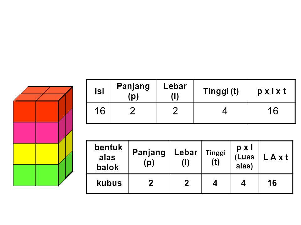 IsiPanjang (p) Lebar (l) Tinggi (t) p x l x t bentuk alas balok Panjang (p) Lebar (l) p x l (Luas alas) L A x t 33 113 Persegi panjang 313 x 1 = 33 VOLUM BALOK