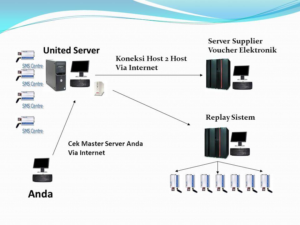 United Server Replay Sistem Koneksi Host 2 Host Via Internet Server Supplier Voucher Elektronik Cek Master Server Anda Via Internet Anda