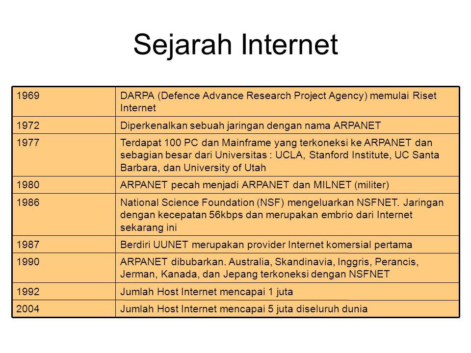 Sejarah Internet Jumlah Host Internet mencapai 5 juta diseluruh dunia2004 Jumlah Host Internet mencapai 1 juta1992 ARPANET dibubarkan. Australia, Skan