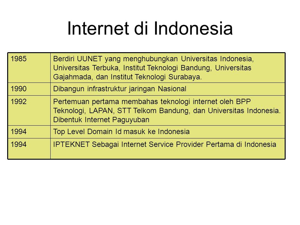 Internet di Indonesia IPTEKNET Sebagai Internet Service Provider Pertama di Indonesia1994 Top Level Domain Id masuk ke Indonesia1994 Pertemuan pertama