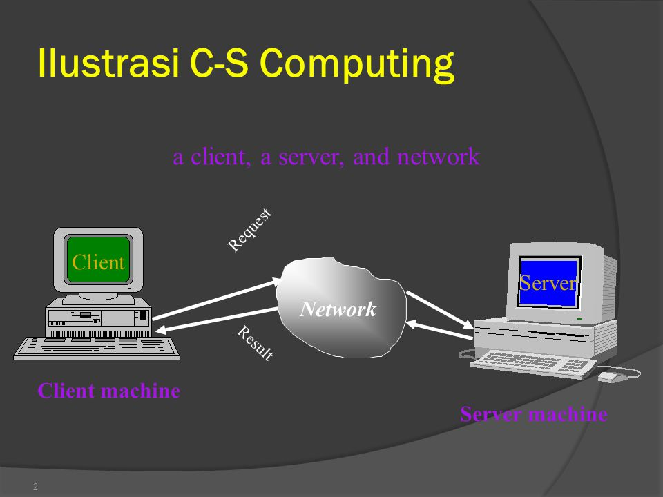 2 Network Request Result a client, a server, and network Client Server Client machine Server machine Ilustrasi C-S Computing