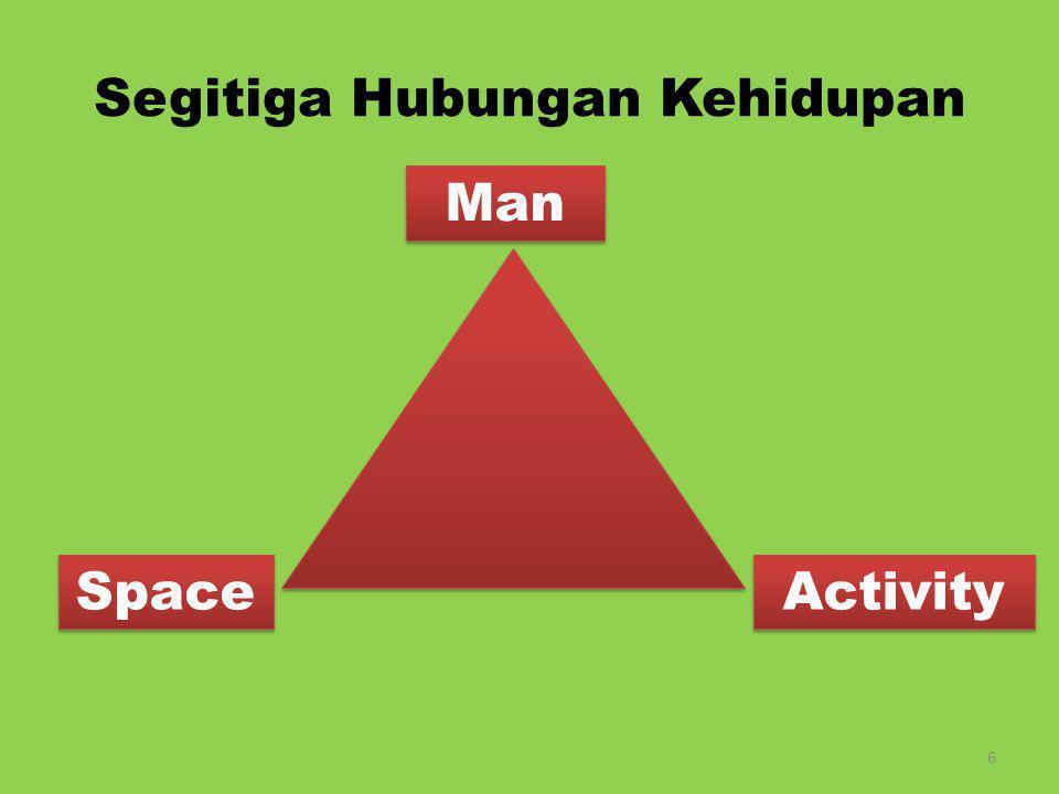 Segitiga Hubungan Kehidupan Man Activity Space 7