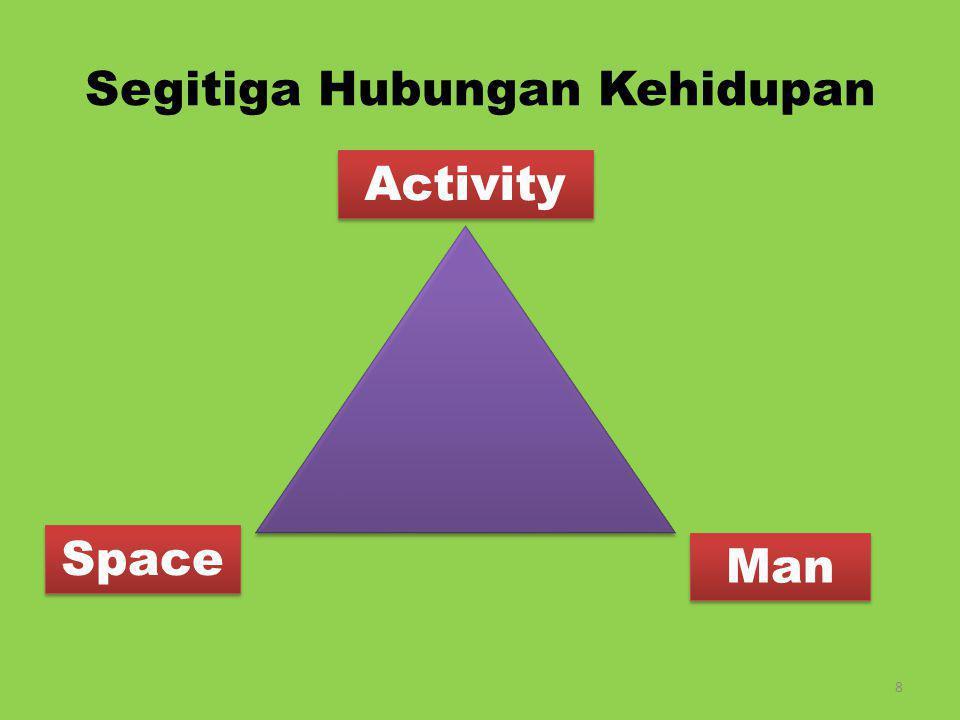 Segitiga Hubungan Kehidupan Man Activity Space 8