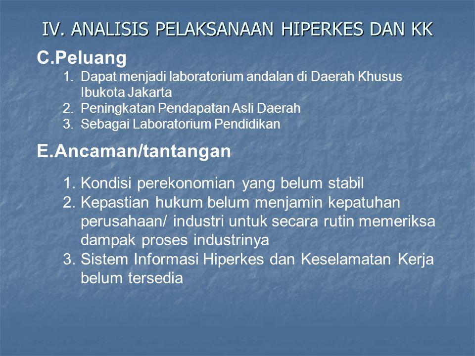 IV. ANALISIS PELAKSANAAN HIPERKES DAN KK C.Peluang 1.Dapat menjadi laboratorium andalan di Daerah Khusus Ibukota Jakarta 2.Peningkatan Pendapatan Asli