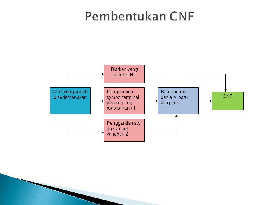 Penggantian a.p. dg symbol variabel>2 CFG yang sudah disederhanakan Buat variabel dan a.p. baru bila perlu CNF Penggantian symbol terminal pada a.p, d