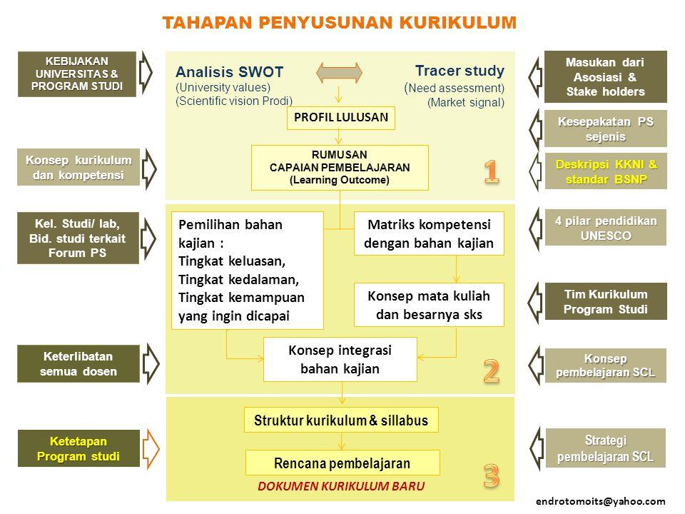 Analisis SWOT (University values) (Scientific vision Prodi) Tracer study ( Need assessment) (Market signal) KEBIJAKAN UNIVERSITAS & PROGRAM STUDI Kete
