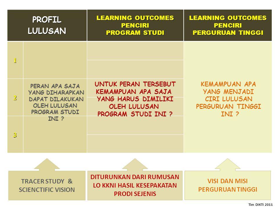 PROFILLULUSAN LEARNING OUTCOMES PENCIRI PROGRAM STUDI LEARNING OUTCOMES PENCIRI PERGURUAN TINGGI 1 2 3 DITURUNKAN DARI RUMUSAN LO KKNI HASIL KESEPAKAT