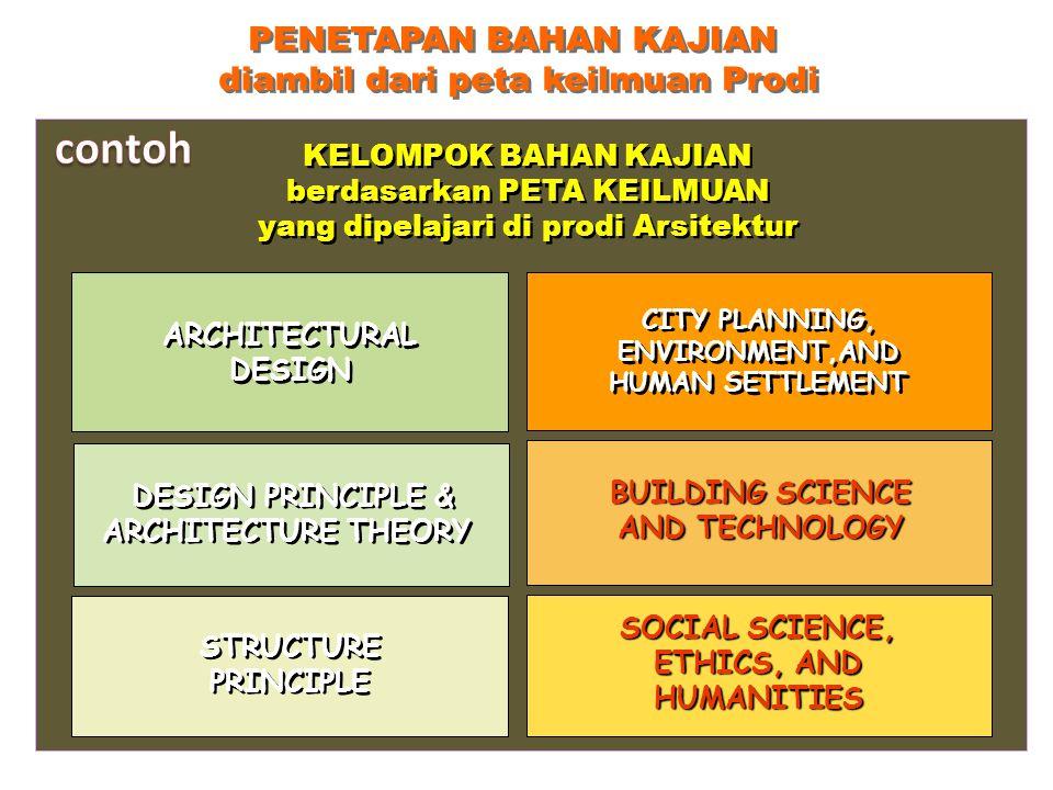 KELOMPOK BAHAN KAJIAN berdasarkan PETA KEILMUAN yang dipelajari di prodi Arsitektur SOCIAL SCIENCE, ETHICS, AND HUMANITIES BUILDING SCIENCE AND TECHNO