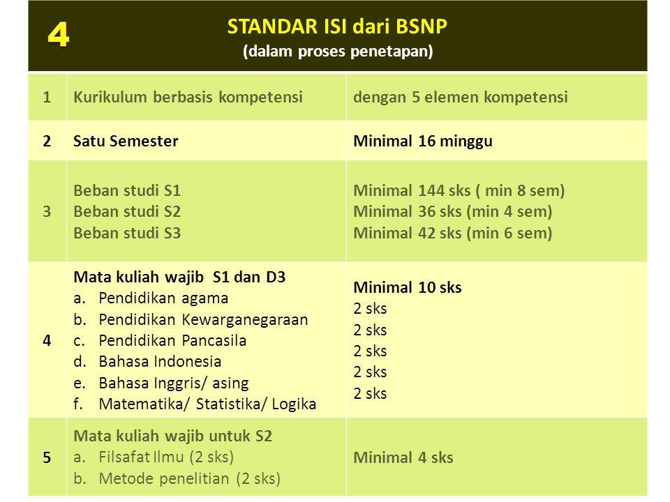 STANDAR ISI dari BSNP (dalam proses penetapan) 1Kurikulum berbasis kompetensidengan 5 elemen kompetensi 2Satu SemesterMinimal 16 minggu 3 Beban studi