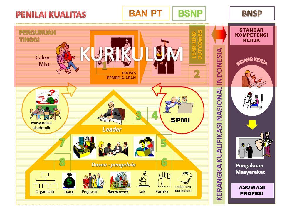 (BSNP) KOMPETENSI dan MATA KULIAH (BSNP) KOMPETENSI UMUM (penciri nasional) • Pendidikan Agama (2 sks) • Pendidikan Kewarganegaraan (2 sks) • Pendidikan Pancasila(2 sks) • Bahasa Indonesia.
