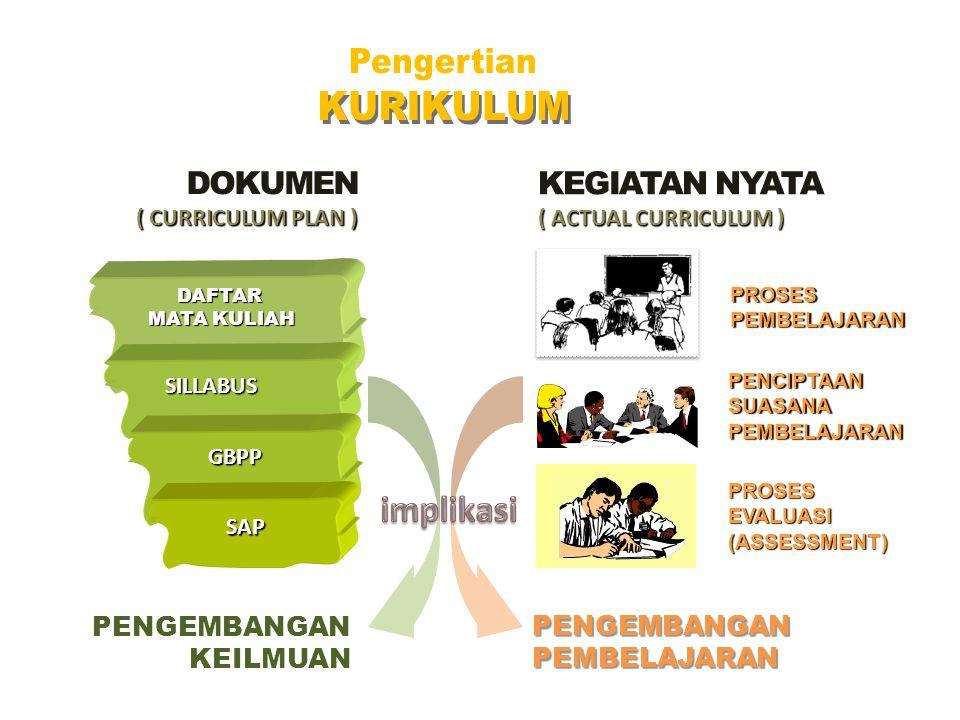 LEARNING OUTCOMES dirumuskan dalam KONSEP LULUSAN PROFIL LULUSAN MUTU LULUSAN & RELEVANSI termuat dalam Visi dan Misi dicapai dengan PROGRAM AKADEMIK utamanya dalam dicapai dengan Strategi Pembelajaran Strategi Pembelajaran (SCL) Pengaturan Bahan Kajian (Peta Keilmuan) hard skills soft skills Medukung & melengkapi
