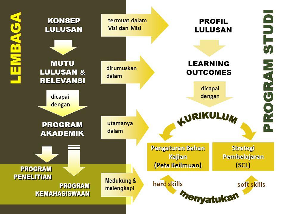 LEARNING OUTCOMES dirumuskan dalam KONSEP LULUSAN PROFIL LULUSAN MUTU LULUSAN & RELEVANSI termuat dalam Visi dan Misi dicapai dengan PROGRAM AKADEMIK