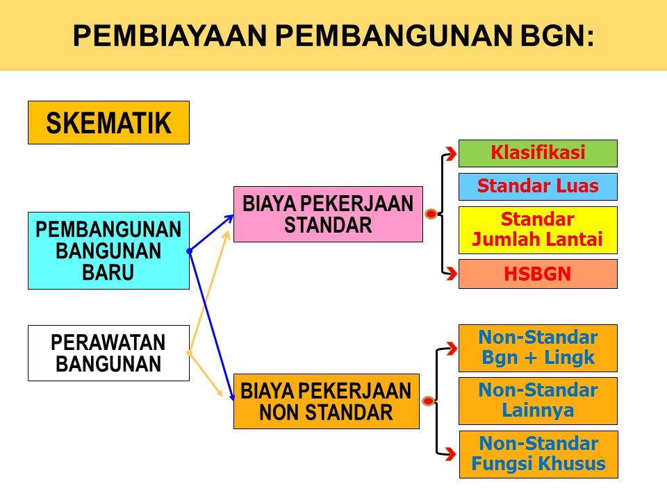 KEPPRES No. 42 Tahun 2002 Tentang Pedoman Pelaksanaan Anggaran Pendapatan dan Belanja Negara (4)Penetapan standardisasi dilakukan secara berkala oleh