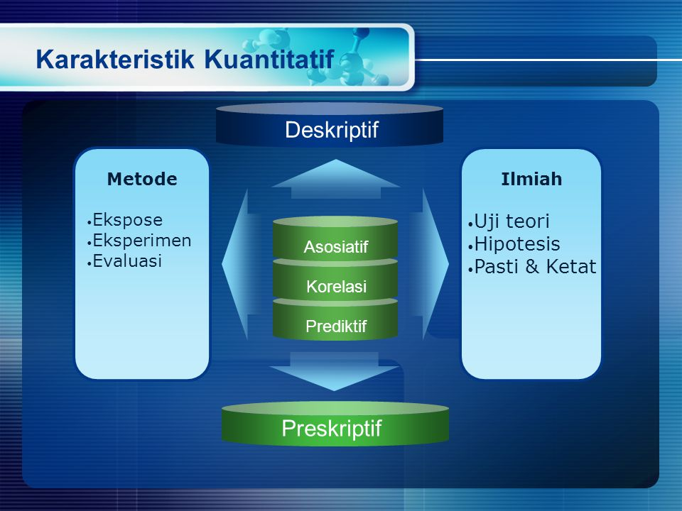 Karakteristik Kuantitatif Asosiatif Korelasi Metode • Ekspose • Eksperimen • Evaluasi Ilmiah • Uji teori • Hipotesis • Pasti & Ketat Deskriptif Preskriptif Prediktif