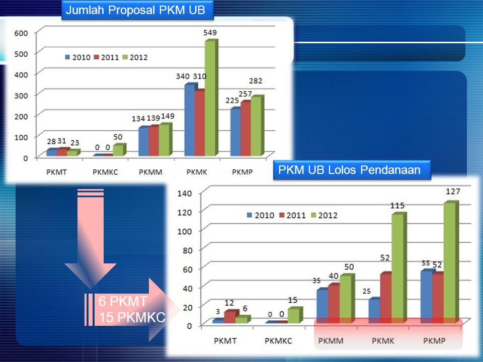 Jumlah Proposal PKM UB PKM UB Lolos Pendanaan 6 PKMT 15 PKMKC