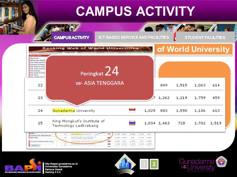 CAMPUS ACTIVITY Rangking Web of World University Peringkat ke - 5 Perguruan Tinggi se-INDONESIA & Peringkat ke - 2 Perguruan Tinggi Swasta Se-INDONESIA Peringkat ke - 5 Perguruan Tinggi se-INDONESIA & Peringkat ke - 2 Perguruan Tinggi Swasta Se-INDONESIA
