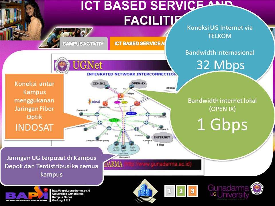 ICT BASED SERVICE AND FACILITIES Koneksi UG Internet via TELKOM Bandwidth Internasional 32 Mbps Koneksi UG Internet via TELKOM Bandwidth Internasional 32 Mbps Bandwidth internet lokal (OPEN IX) 1 Gbps Bandwidth internet lokal (OPEN IX) 1 Gbps Koneksi antar Kampus menggukanan Jaringan Fiber Optik INDOSAT Koneksi antar Kampus menggukanan Jaringan Fiber Optik INDOSAT Jaringan UG terpusat di Kampus Depok dan Terdistribusi ke semua kampus