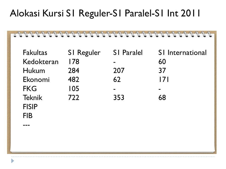 FakultasS1 RegulerS1 ParalelS1 International Kedokteran178-60 Hukum28420737 Ekonomi48262171 FKG105-- Teknik72235368 FISIP FIB --- Alokasi Kursi S1 Reguler-S1 Paralel-S1 Int 2011