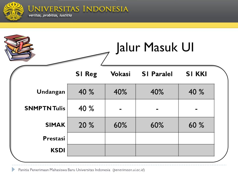 S1 RegVokasiS1 ParalelS1 KKI Undangan 40 % SNMPTN Tulis 40 %--- SIMAK 20 %60% Prestasi KSDI Jalur Masuk UI Panitia Penerimaan Mahasiswa Baru Universitas Indonesia (penerimaan.ui.ac.id)