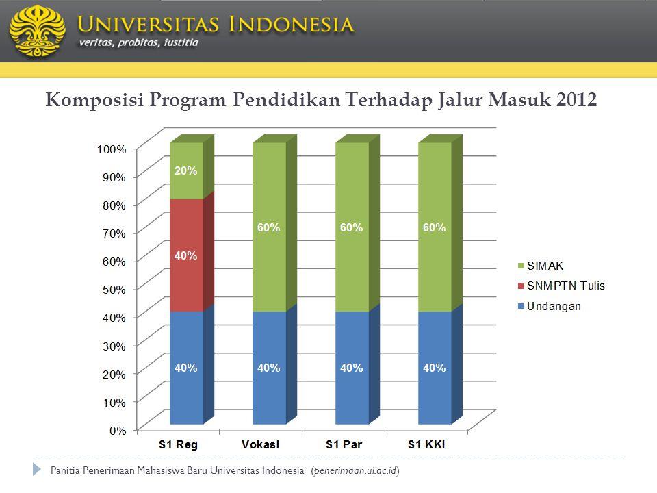 Komposisi Program Pendidikan Terhadap Jalur Masuk 2012 Panitia Penerimaan Mahasiswa Baru Universitas Indonesia (penerimaan.ui.ac.id)