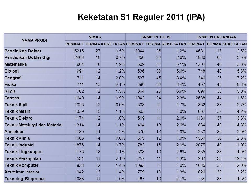 Keketatan S1 Reguler 2011 (IPA)