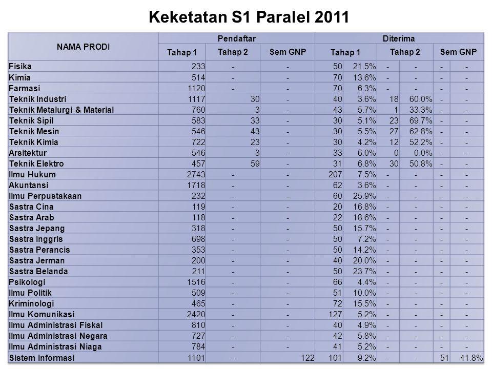 Keketatan S1 Paralel 2011