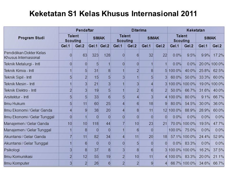 Keketatan S1 Kelas Khusus Internasional 2011