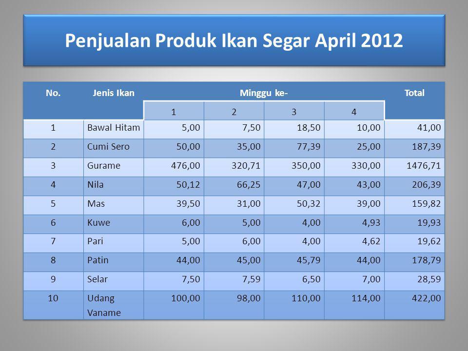 Penjualan Produk Ikan Segar April 2012