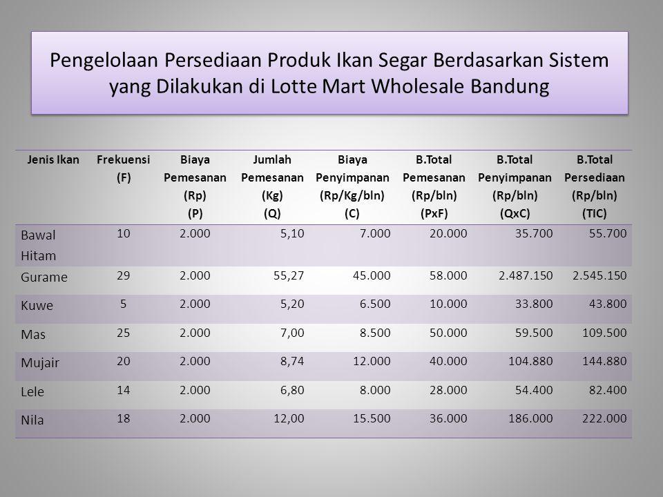 Pengelolaan Persediaan Produk Ikan Segar Berdasarkan Sistem yang Dilakukan di Lotte Mart Wholesale Bandung Jenis Ikan Frekuensi (F) Biaya Pemesanan (R