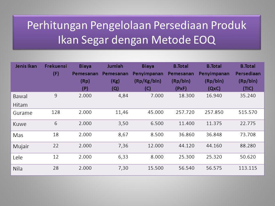 Perhitungan Pengelolaan Persediaan Produk Ikan Segar dengan Metode EOQ Jenis Ikan Frekuensi (F) Biaya Pemesanan (Rp) (P) Jumlah Pemesanan (Kg) (Q) Bia