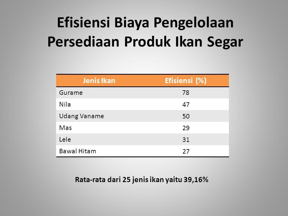 Efisiensi Biaya Pengelolaan Persediaan Produk Ikan Segar Jenis IkanEfisiensi (%) Gurame 78 Nila 47 Udang Vaname 50 Mas 29 Lele 31 Bawal Hitam 27 Rata-rata dari 25 jenis ikan yaitu 39,16%