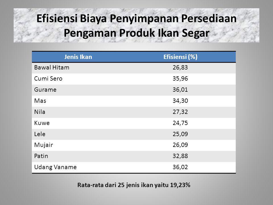 Efisiensi Biaya Penyimpanan Persediaan Pengaman Produk Ikan Segar Jenis IkanEfisiensi (%) Bawal Hitam26,83 Cumi Sero35,96 Gurame36,01 Mas34,30 Nila27,32 Kuwe24,75 Lele25,09 Mujair26,09 Patin32,88 Udang Vaname36,02 Rata-rata dari 25 jenis ikan yaitu 19,23%