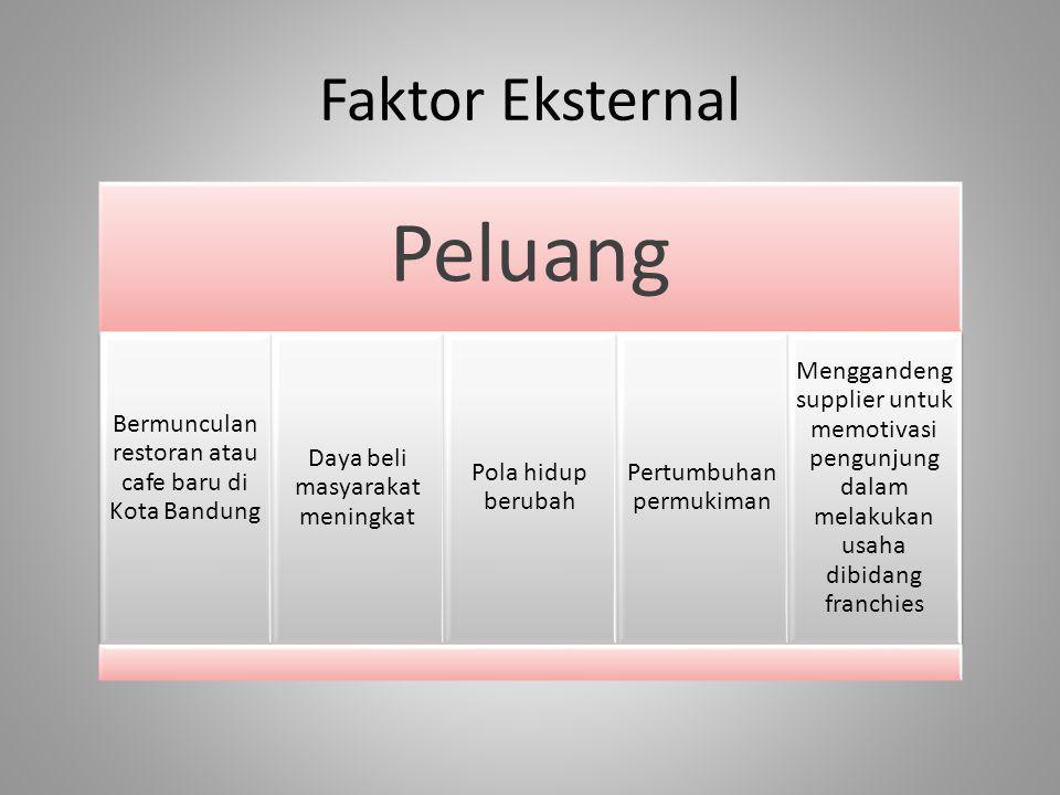 Faktor Eksternal Peluang Bermunculan restoran atau cafe baru di Kota Bandung Daya beli masyarakat meningkat Pola hidup berubah Pertumbuhan permukiman Menggandeng supplier untuk memotivasi pengunjung dalam melakukan usaha dibidang franchies
