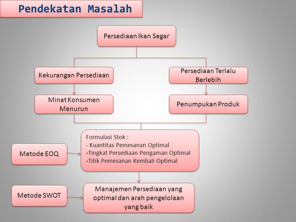 Perhitungan Pengelolaan Persediaan Produk Ikan Segar dengan Metode EOQ Jenis Ikan Frekuensi (F) Biaya Pemesanan (Rp) (P) Jumlah Pemesanan (Kg) (Q) Biaya Penyimpanan (Rp/Kg/bln) (C) B.Total Pemesanan (Rp/bln) (PxF) B.Total Penyimpanan (Rp/bln) (QxC) B.Total Persediaan (Rp/bln) (TIC) Bawal Hitam 92.0004,847.00018.30016.94035.240 Gurame 1282.00011,4645.000257.720257.850515.570 Kuwe 62.0003,506.50011.40011.37522.775 Mas 182.0008,678.50036.86036.84873.708 Mujair 222.0007,3612.00044.12044.16088.280 Lele 122.0006,338.00025.30025.32050.620 Nila 282.0007,3015.50056.54056.575113.115
