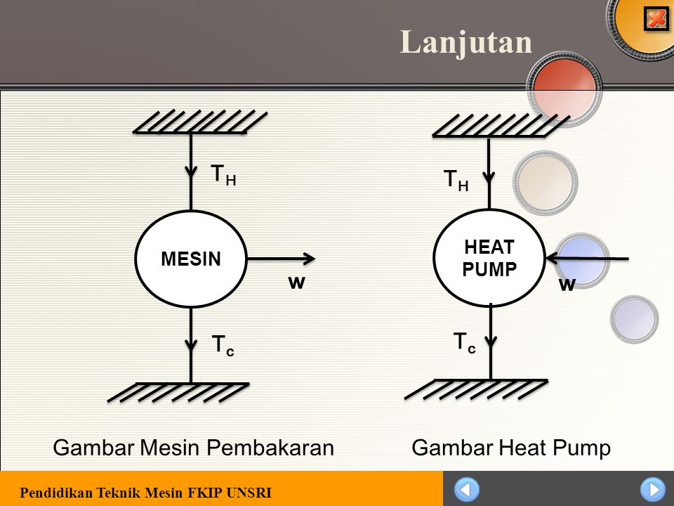 Pendidikan Teknik Mesin FKIP UNSRI Hukum Thermodinamika II  Pernyataan Kevin – Planck Tidak ada mesin yang dapat merubah seluruh panas secara kontinu
