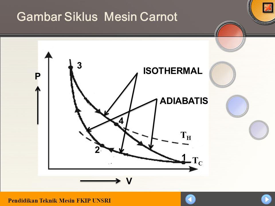 Pendidikan Teknik Mesin FKIP UNSRI Siklus Carnot