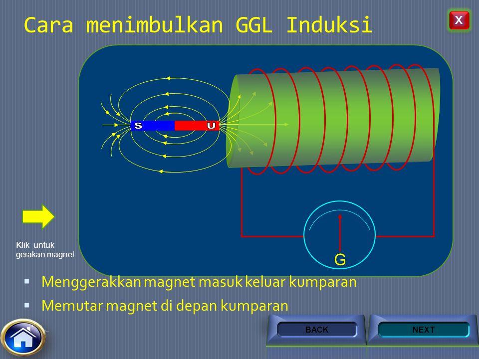 G G1G1 G0G0 Apa yang terjadi dengan jarum galvanometer saat penghantar digerakkan memotong garis – garis gaya magnet ? Jika jarum galvanometer tidak m
