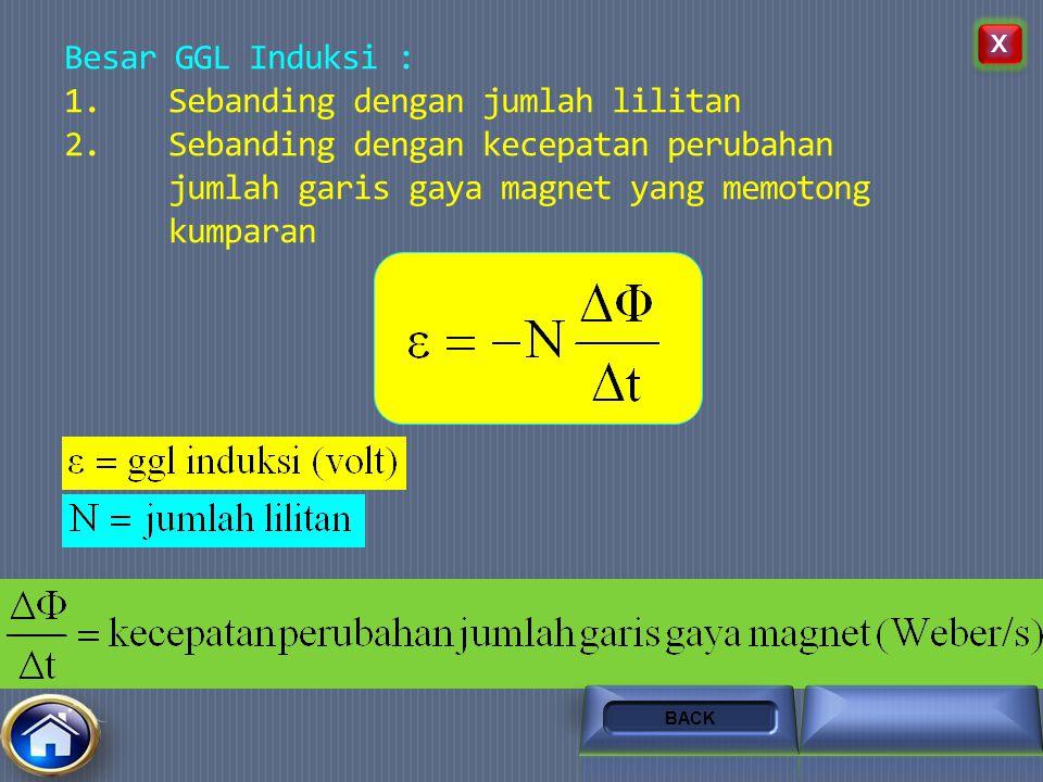 Faktor yang mempengaruhi besar GGL induksi 1.GGL Induksi sebanding dengan jumlah lilitan GG NEXTBACK Klik untuk gerakan magnet