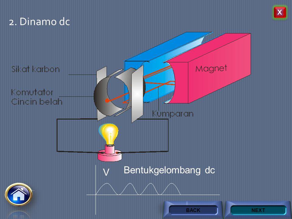 Alat-alat yang menggunakan prinsip induksi elektromagnetik 1. Dinamo AC V t Bentuk gelombang AC NEXTBACK