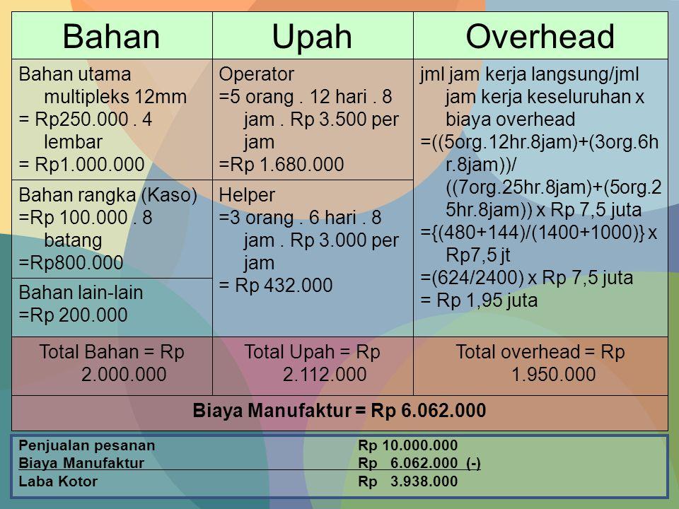 Biaya Manufaktur = Rp 6.062.000 Total overhead = Rp 1.950.000 Total Upah = Rp 2.112.000 Total Bahan = Rp 2.000.000 Bahan lain-lain =Rp 200.000 Helper