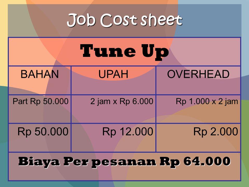 Job Cost sheet Biaya Per pesanan Rp 64.000 Rp 2.000Rp 12.000Rp 50.000 Rp 1.000 x 2 jam2 jam x Rp 6.000Part Rp 50.000 OVERHEADUPAHBAHAN Tune Up