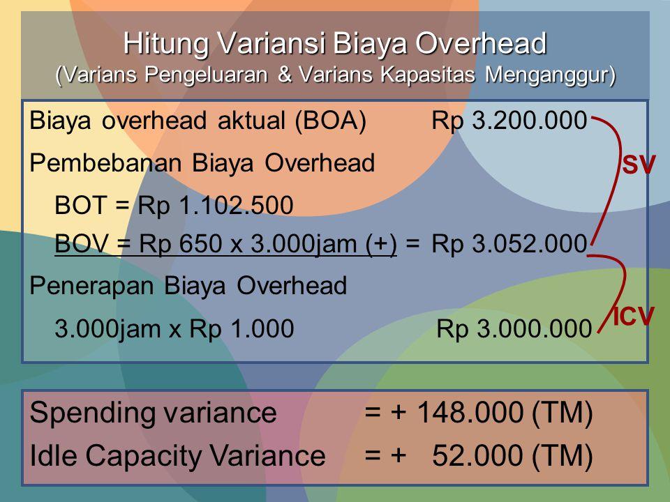 Hitung Variansi Biaya Overhead (Varians Pengeluaran & Varians Kapasitas Menganggur) Biaya overhead aktual (BOA)Rp 3.200.000 Pembebanan Biaya Overhead