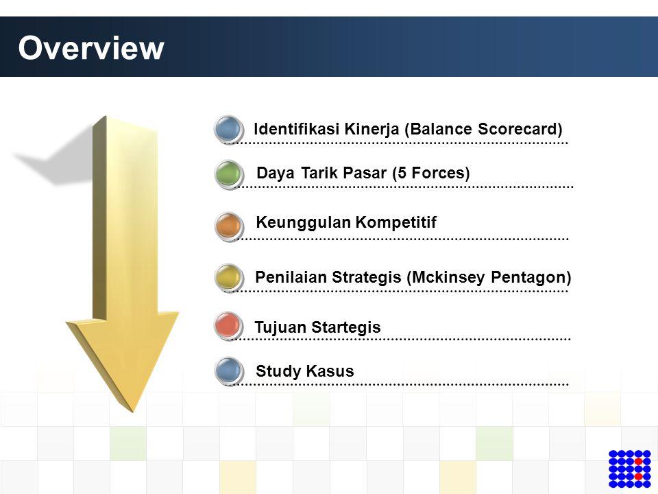 Penilaian Strategis (Mckinsey Pentagon) Overview Daya Tarik Pasar (5 Forces) Tujuan Startegis Identifikasi Kinerja (Balance Scorecard) Study Kasus Keu