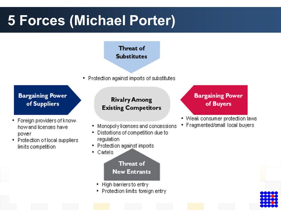 5 Forces (Michael Porter)