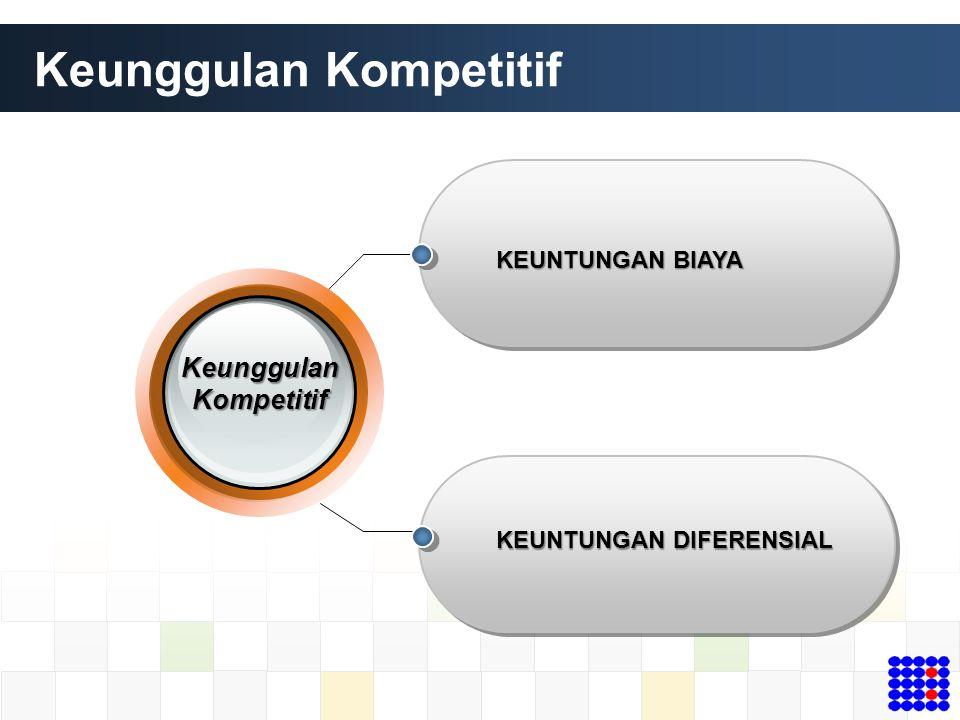 Keunggulan Kompetitif KEUNTUNGAN BIAYA KEUNTUNGAN DIFERENSIAL Keunggulan Kompetitif