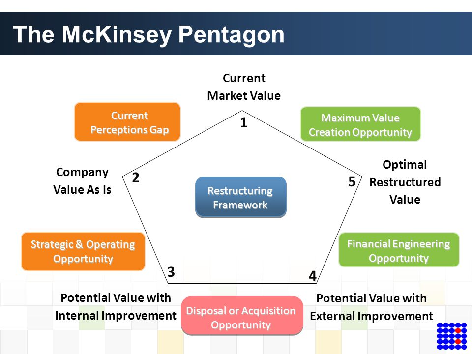 Company Value As Is Optimal Restructured Value Current Market Value Potential Value with Internal Improvement Potential Value with External Improvemen