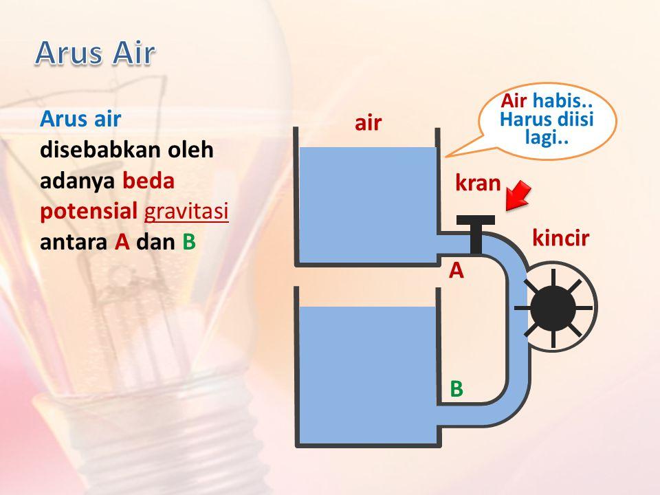 air kran kincir Arus air disebabkan oleh adanya beda potensial gravitasi antara A dan B Air habis.. Harus diisi lagi.. A B