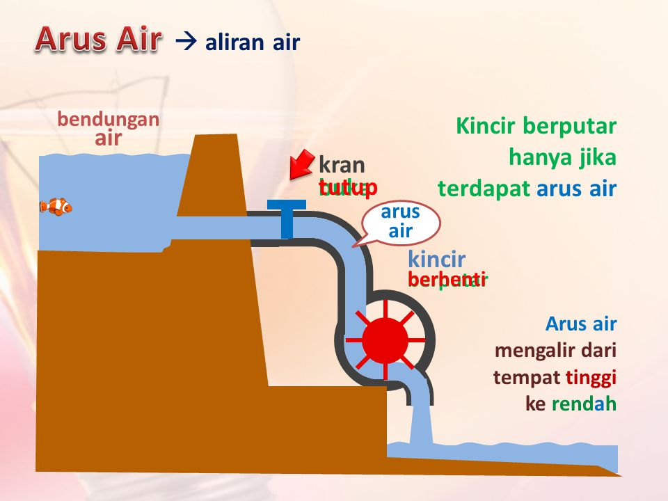 kran buka tutup bendungan air kincir berputar berhenti Arus air mengalir dari tempat tinggi ke rendah  aliran air Kincir berputar hanya jika terdapat