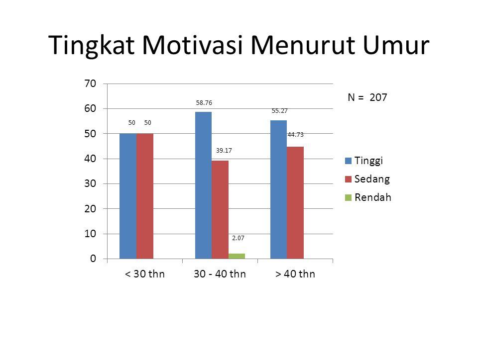 Tingkat Motivasi Menurut Jenis Kelamin (%) 57.98 45.34 0.11